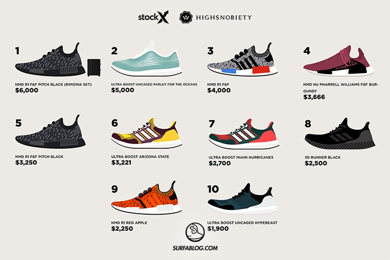 adidas scarpe costose